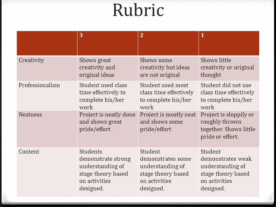 Rubric 321 CreativityShows great creativity and original ideas Shows some creativity but ideas are not original Shows little creativity or original thought ProfessionalismStudent used class time effectively to complete his/her work Student used most class time effectively to complete his/her work Student did not use class time effectively to complete his/her work NeatnessProject is neatly done and shows great pride/effort Project is mostly neat and shows some pride/effort Project is sloppily or roughly thrown together.