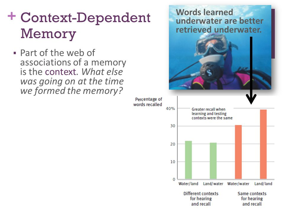 + Context-Dependent Memory  Part of the web of associations of a memory is the context.