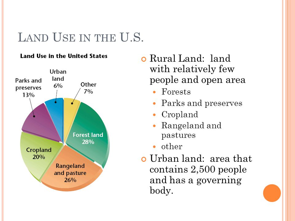 L AND U SE IN THE U.S. Rural Land: land with relatively few people and open area Forests Parks and preserves Cropland Rangeland and pastures other Urb
