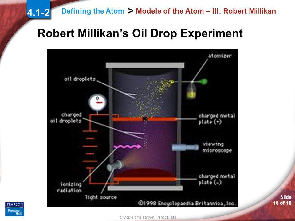 Slide 15 of 18 © Copyright Pearson Prentice Hall Defining the Atom > Models of the Atom – III: Robert Millikan 1909: American Physicist Robert Millikan Performed the famous Oil Drop experiment in order to measure the electrical charge on an electron.