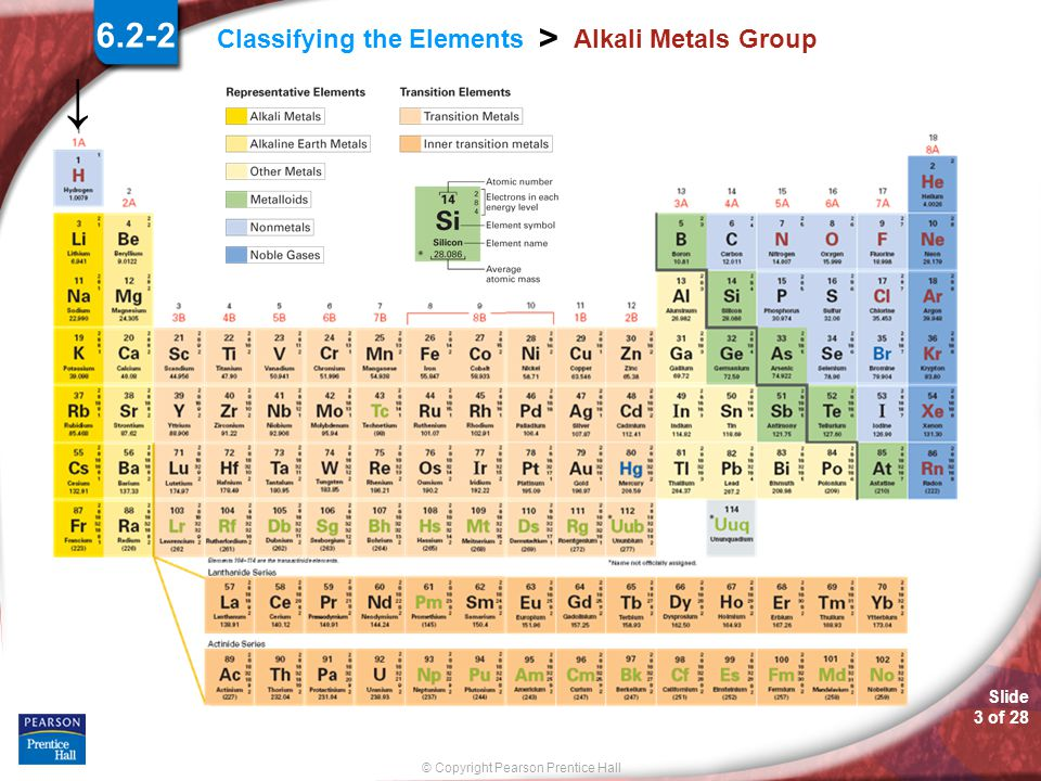 Slide 2 of 28 © Copyright Pearson Prentice Hall Classifying the Elements > Alkali Metals Group 6.2-2 Alkali Metals The Alkali Metals group are the 1 s