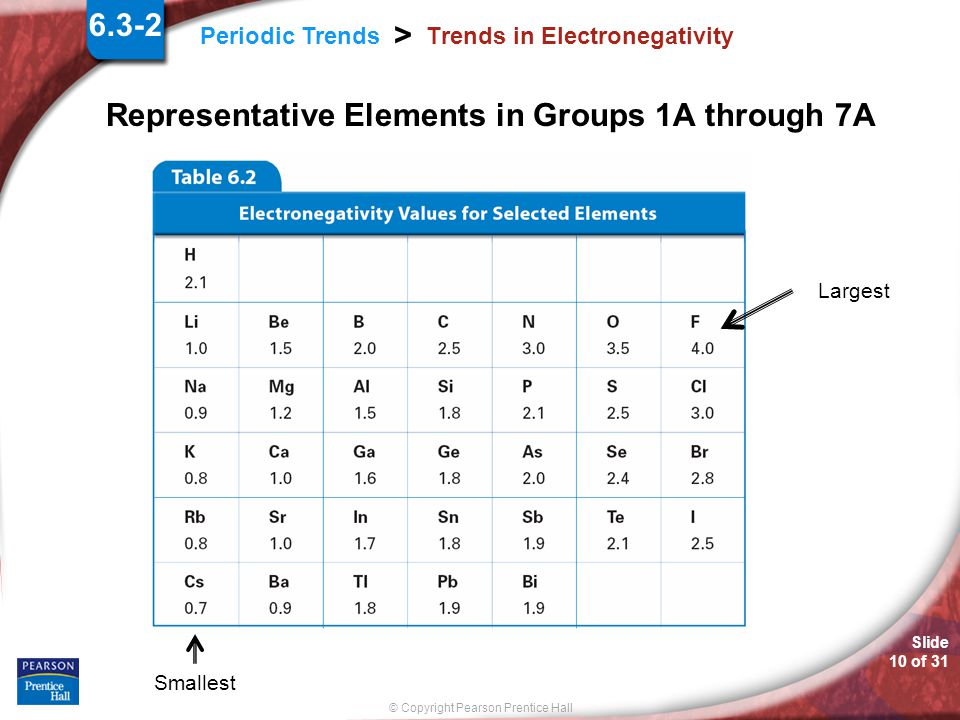 Slide 9 of 31 © Copyright Pearson Prentice Hall Periodic Trends > Trends in Electronegativity Electronegativity is the ability of an atom of an elemen