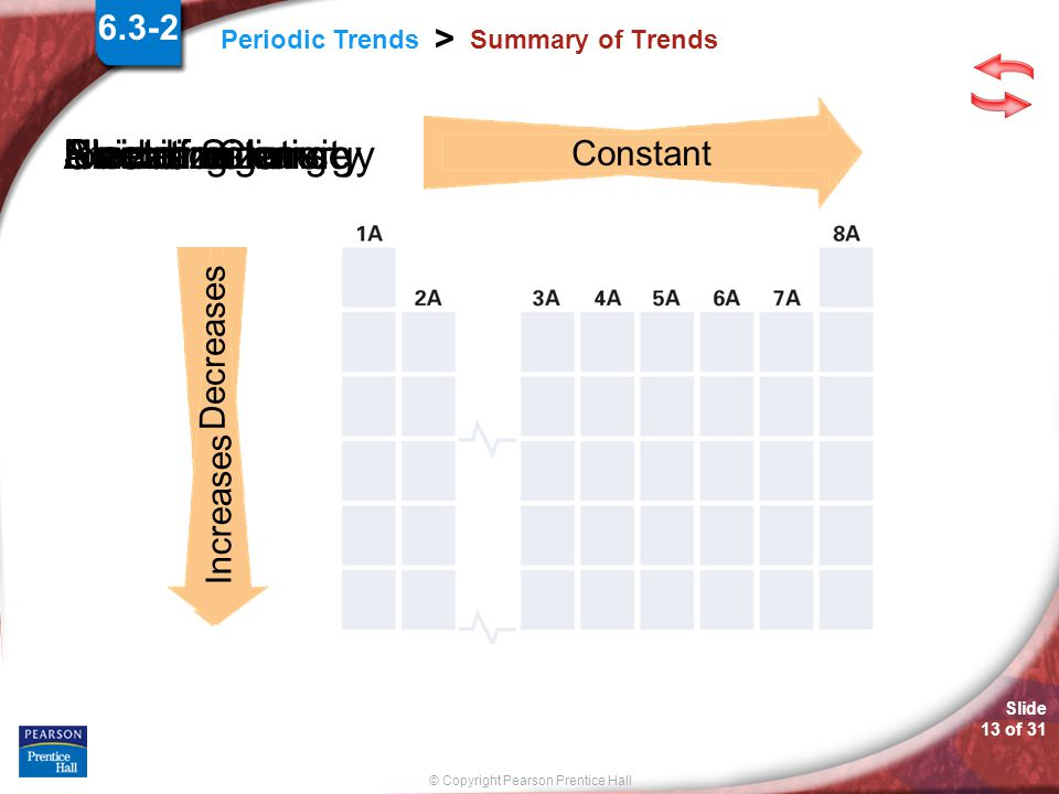 Slide 12 of 31 © Copyright Pearson Prentice Hall Periodic Trends > Summary of Trends The trends that exist among these properties can be explained by