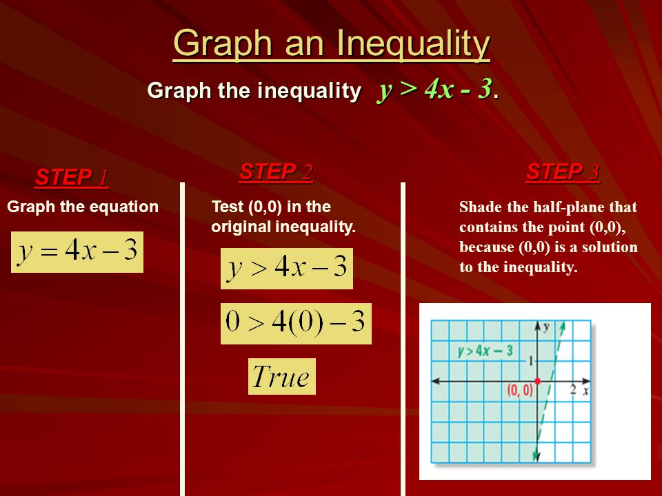 Graph an Inequality Graph the equation STEP 1 Graph the inequality y > 4x - 3. STEP 2 Test (0,0) in the original inequality. STEP 3 Shade the half-pla