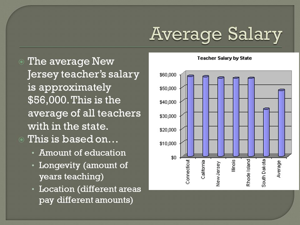  The average New Jersey teacher's salary is approximately $56,000.