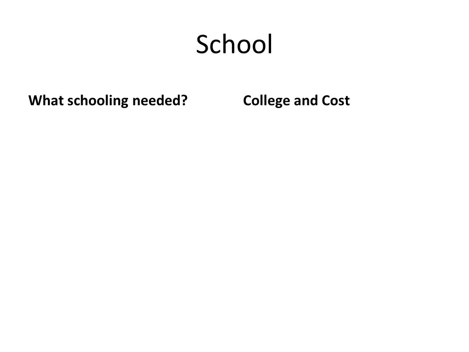 School What schooling needed?College and Cost