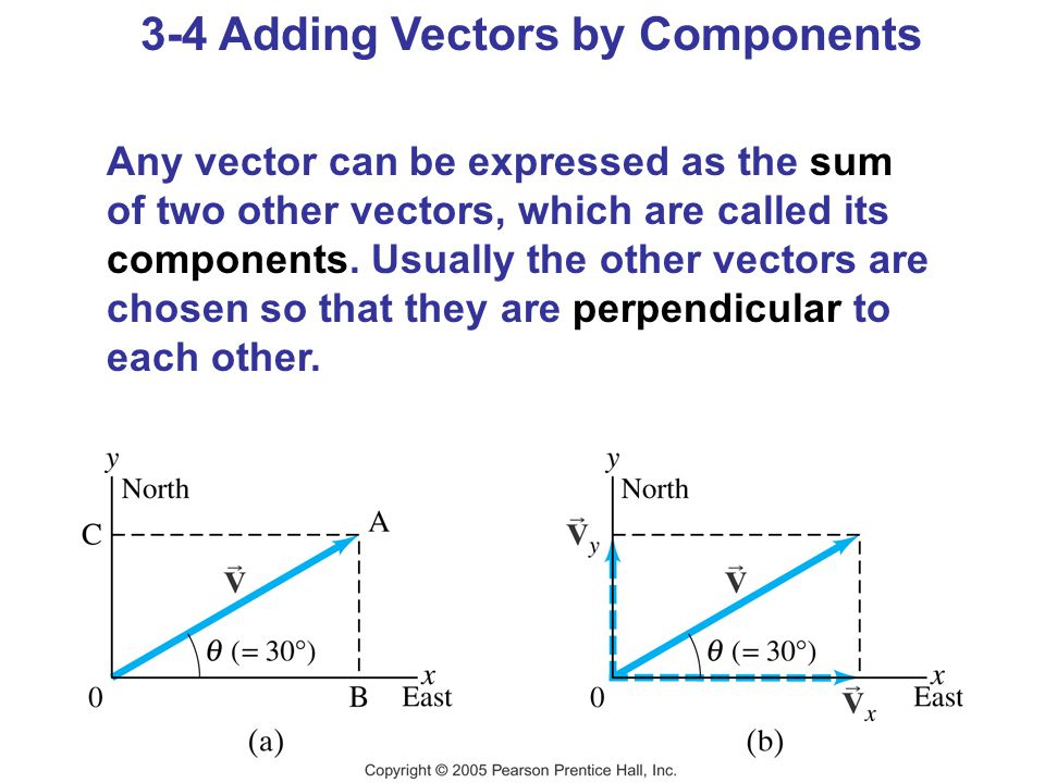 3-4 Adding Vectors by Components Any vector can be expressed as the sum of two other vectors, which are called its components. Usually the other vecto