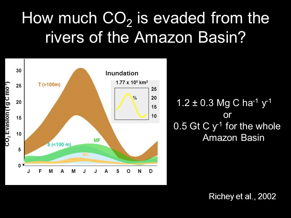 How much CO 2 is evaded from the rivers of the Amazon Basin? pCO 2 -> Outgassing JFMAMJJASOND pCO 2 (x 10 3  atm) 0 4 8 12 Jt Jr Sol Ic Md Pr Ng Jp a