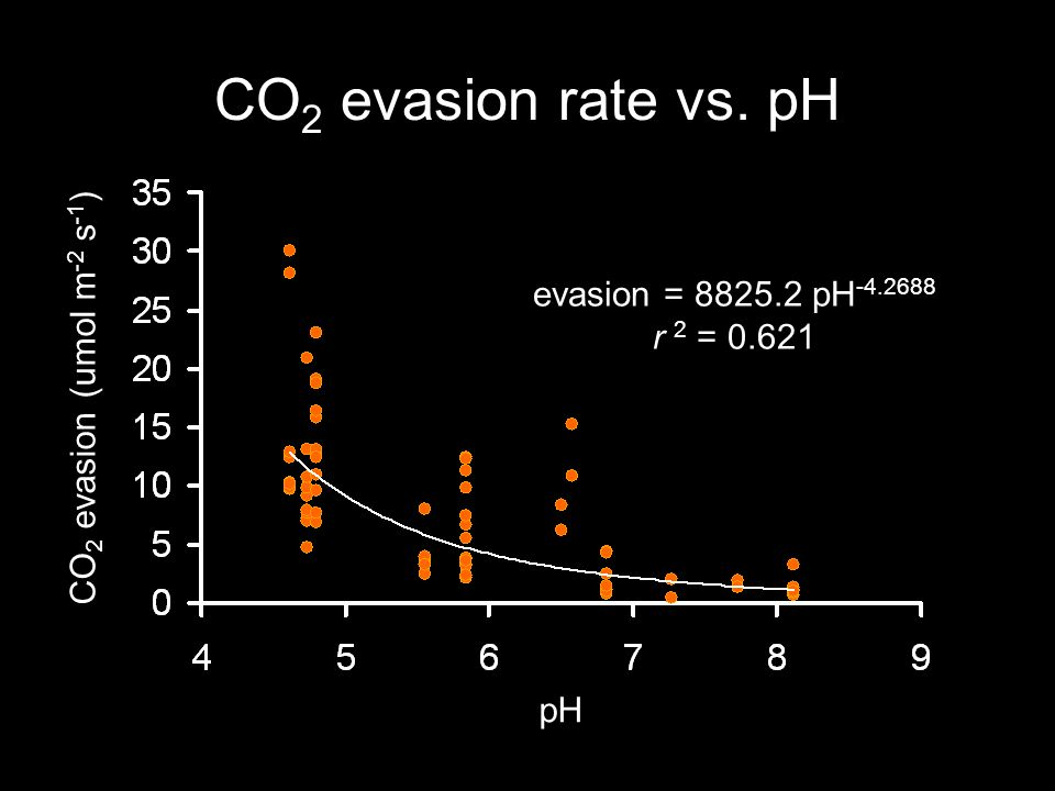 CO 2 evasion rate vs. pH pH CO 2 evasion (umol m -2 s -1 ) evasion = 8825.2 pH -4.2688 r 2 = 0.621
