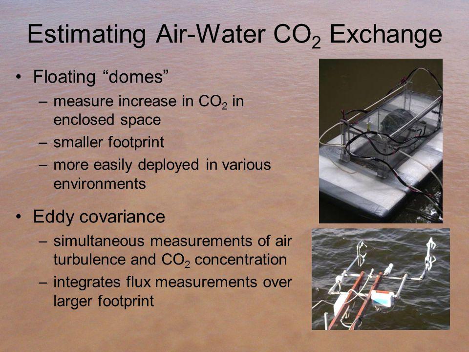 "Estimating Air-Water CO 2 Exchange Floating ""domes"" –measure increase in CO 2 in enclosed space –smaller footprint –more easily deployed in various en"