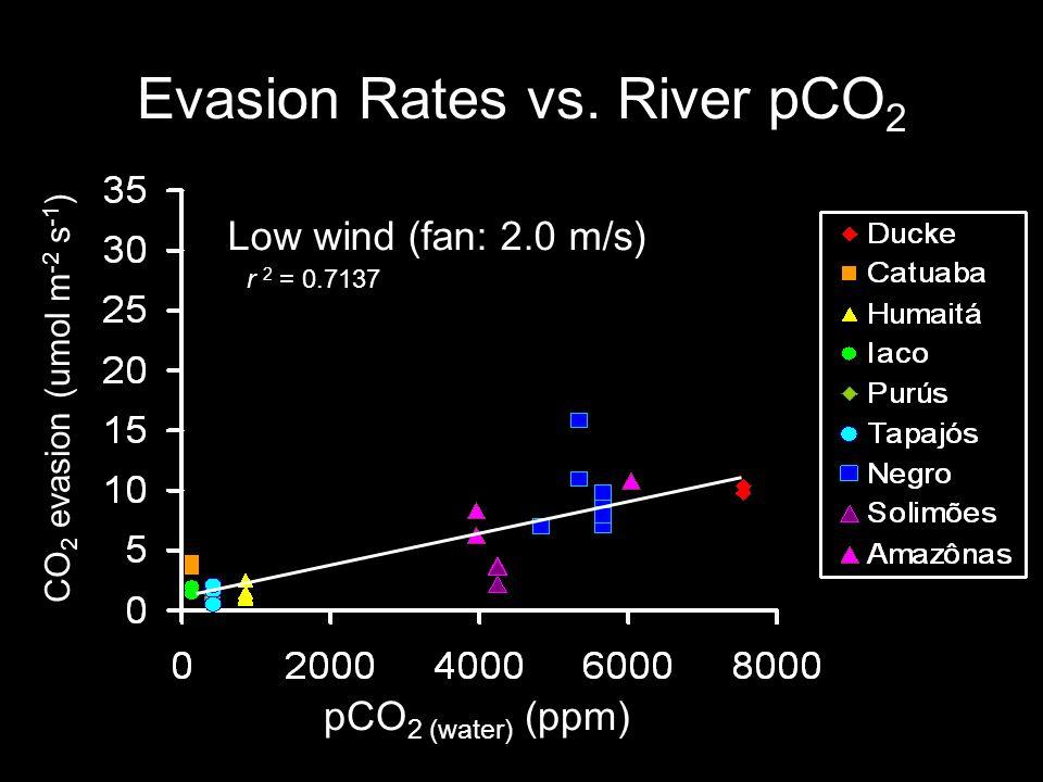 Evasion Rates vs. River pCO 2 pCO 2 (water) (ppm) CO 2 evasion (umol m -2 s -1 ) Low wind (fan: 2.0 m/s) r 2 = 0.7137
