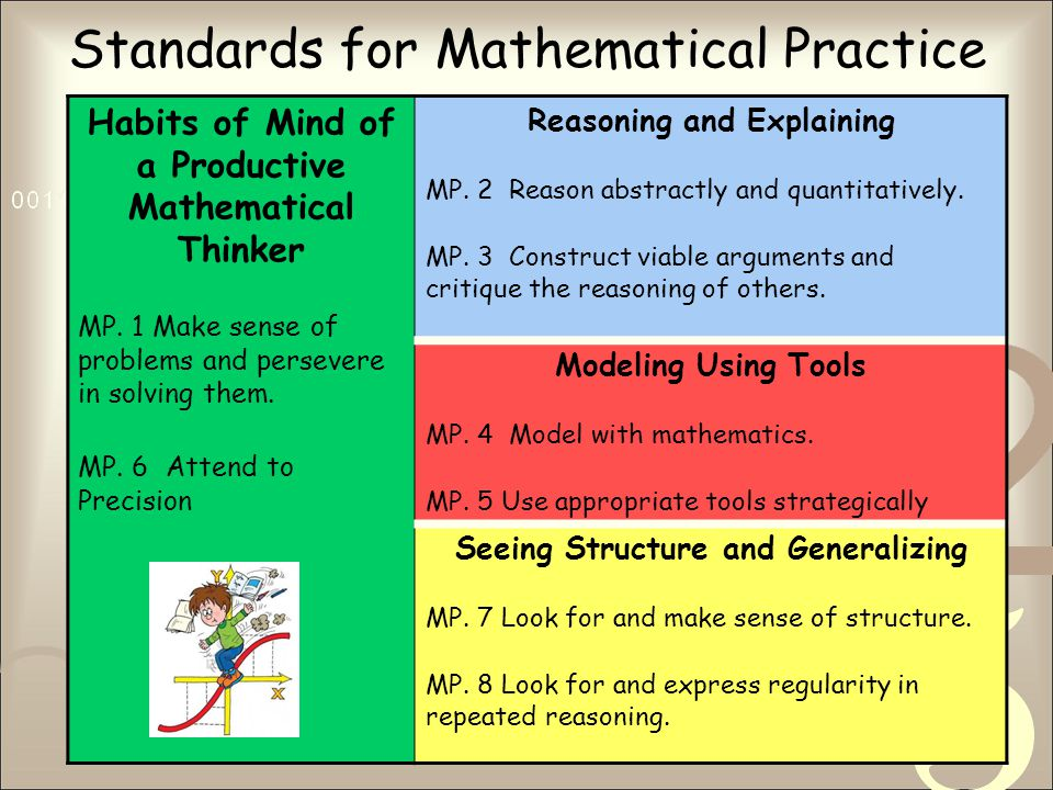 Standards for Mathematical Practice Habits of Mind of a Productive Mathematical Thinker MP.