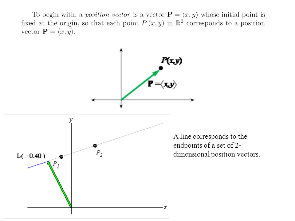 Scenario 5: Span of two non-parallel vectors Note: If u and v are parallel to a given plane P, then the plane P is said to be spanned by u and v.