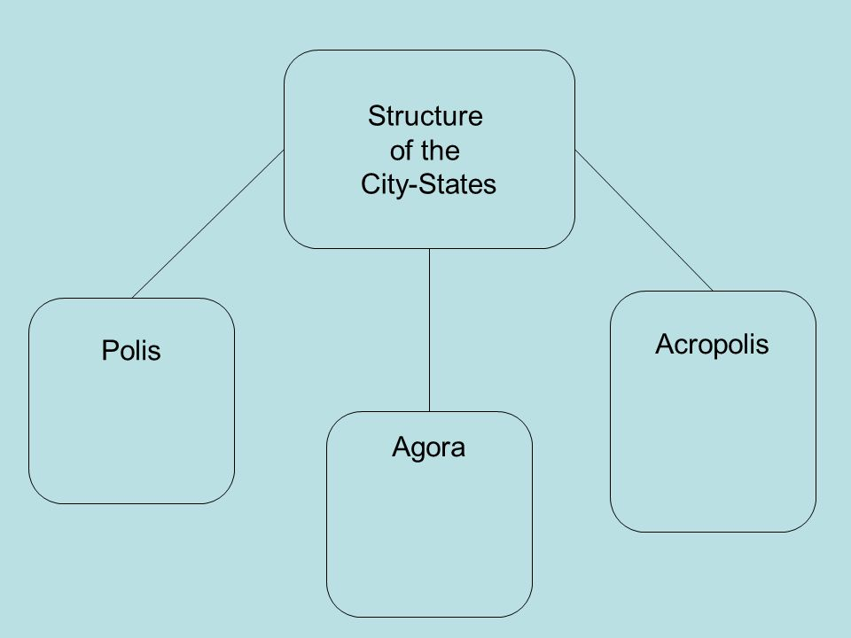 Polis A city-state in ancient Greece