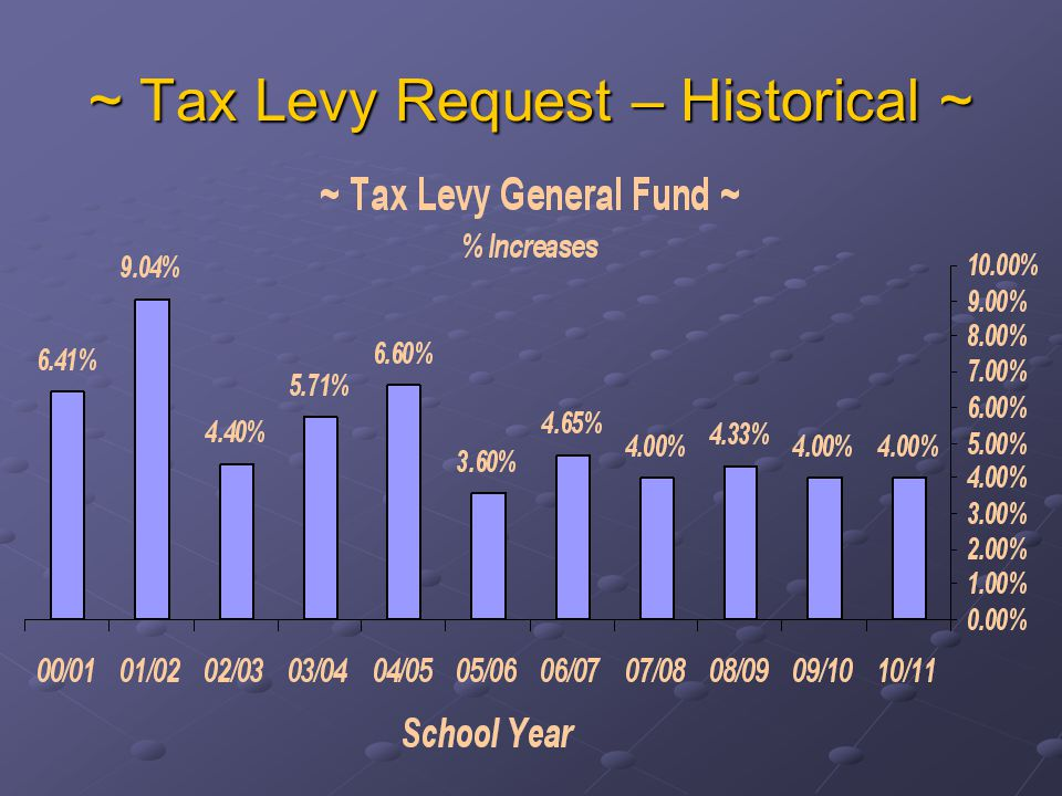 ~ Tax Levy Request – Historical ~