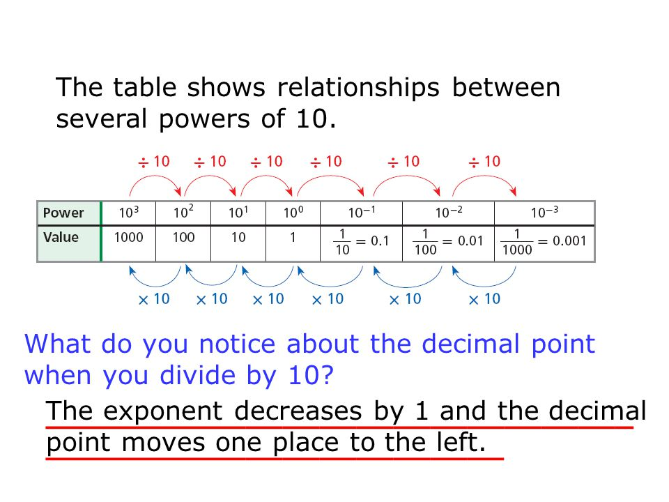 The table shows relationships between several powers of 10. ________________________________ _________________________ What do you notice about the de