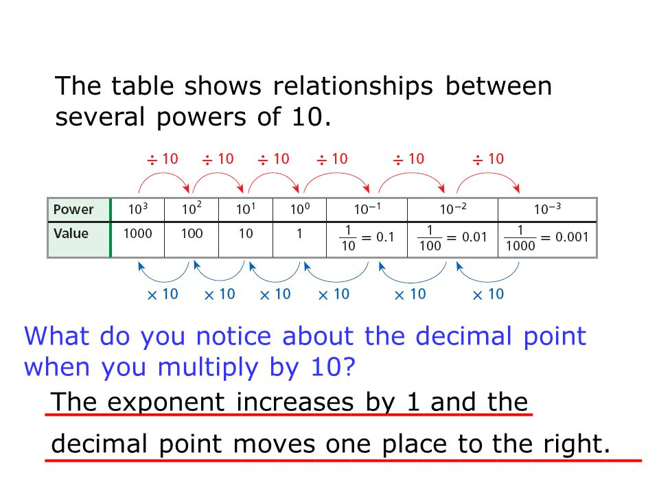 The table shows relationships between several powers of 10. The exponent increases by 1 and the decimal point moves one place to the right. __________