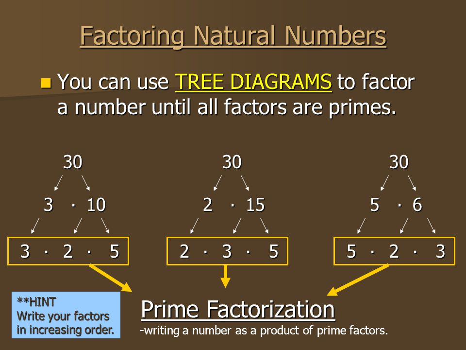 Factoring Natural Numbers You can use TREE DIAGRAMS to factor a number until all factors are primes. 30 103 325 ∙ ∙∙ 30 152 235 ∙ ∙∙ 30 65 523 ∙ ∙∙ Pr
