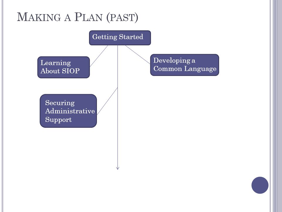 M AKING A P LAN ( PAST ) Getting Started Learning About SIOP Developing a Common Language Securing Administrative Support