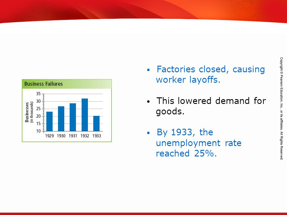 TEKS 8C: Calculate percent composition and empirical and molecular formulas. Factories closed, causing worker layoffs. This lowered demand for goods.