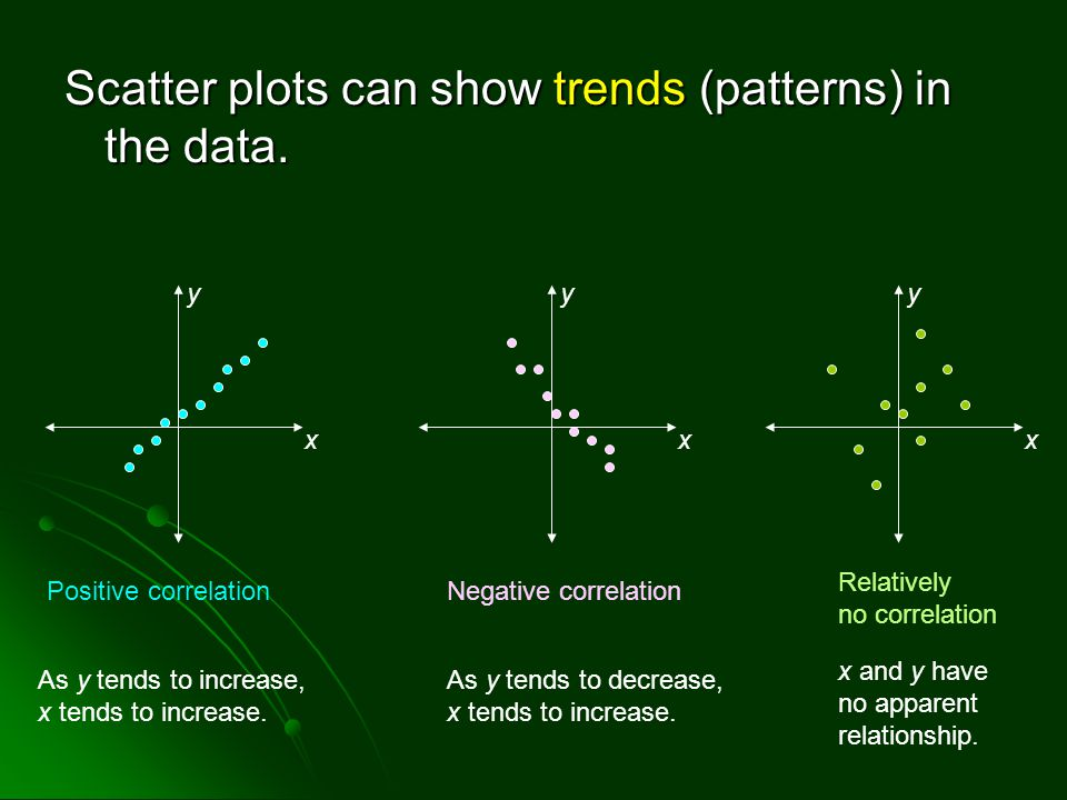 Scatter plots can show trends (patterns) in the data. y x y x y x Positive correlationNegative correlation Relatively no correlation As y tends to inc