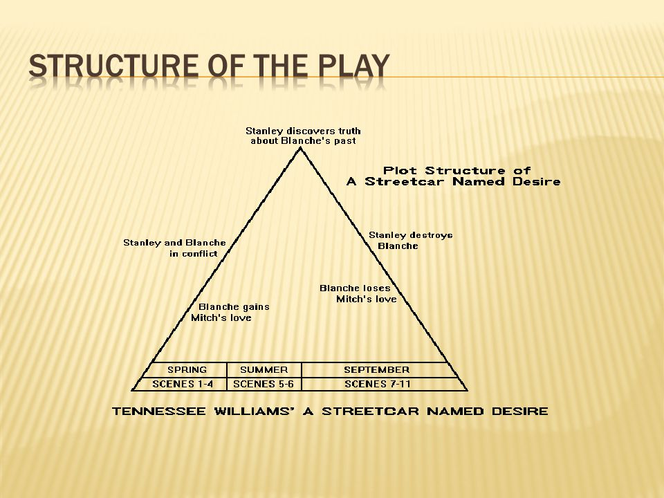 A.Eleven scenes – no Well-constructed Play sturcture B.