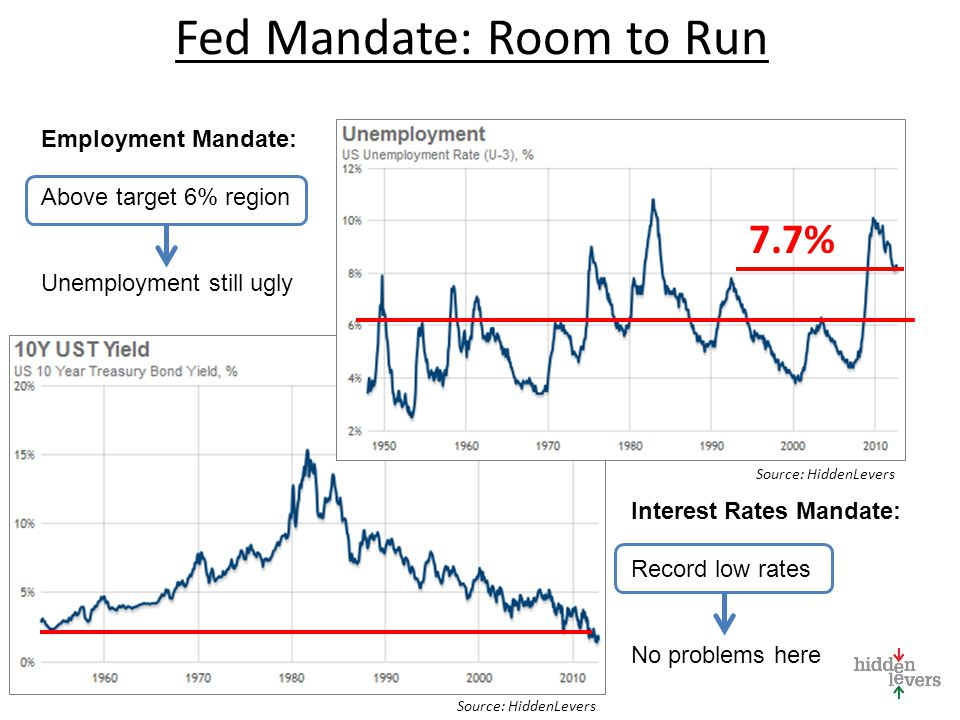Fed Mandate: Room to Run Employment Mandate: Above target 6% region Unemployment still ugly 7.7% Interest Rates Mandate: Record low rates No problems here Source: HiddenLevers