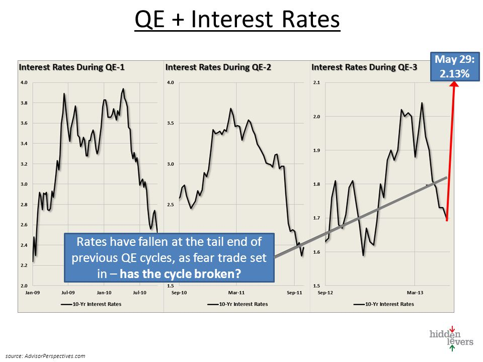 QE + Equities Previous QE rounds ended with a market top or significant correction.