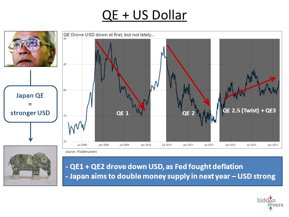 QE + US Dollar - QE1 + QE2 drove down USD, as Fed fought deflation - Japan aims to double money supply in next year – USD strong QE 1QE 2 QE 2.5 (Twist) + QE3 Japan QE = stronger USD source: HiddenLevers