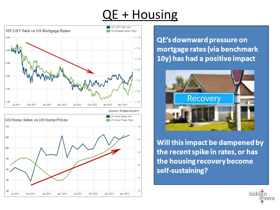 QE + Housing QE's downward pressure on mortgage rates (via benchmark 10y) has had a positive impact Will this impact be dampened by the recent spike in rates, or has the housing recovery become self-sustaining.