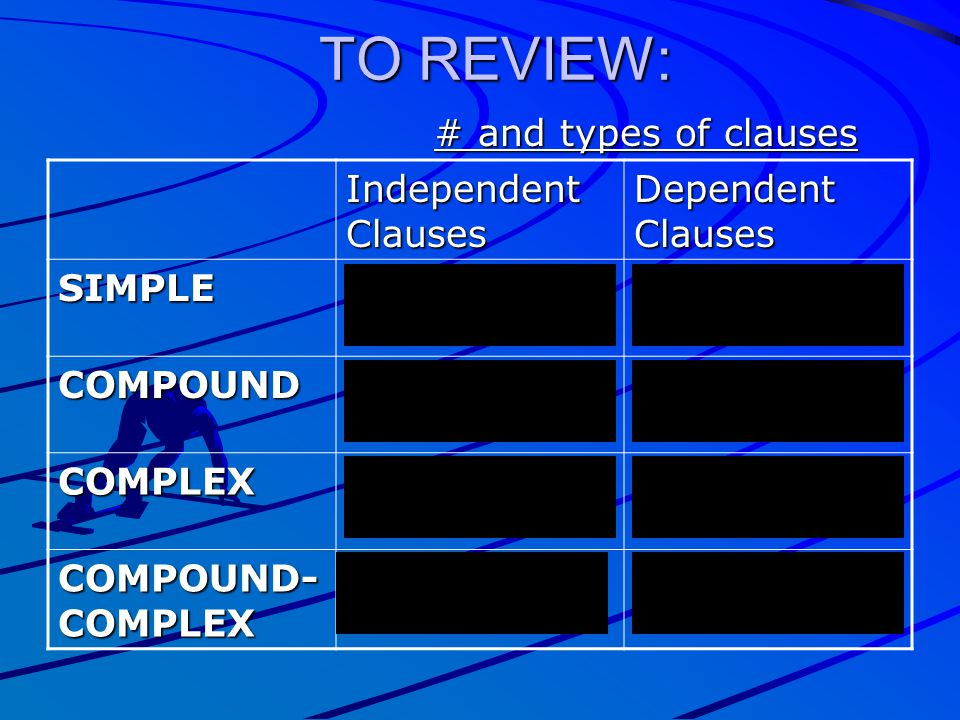 TO REVIEW: # and types of clauses Independent Clauses Dependent Clauses SIMPLE1----- COMPOUND2----- COMPLEX11 COMPOUND- COMPLEX 21