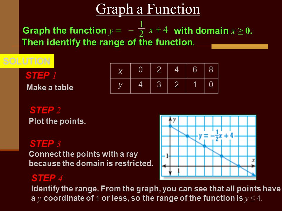 Graph a Function SOLUTION12 Graph the function y = – x + 4 with domain x ≥ 0.