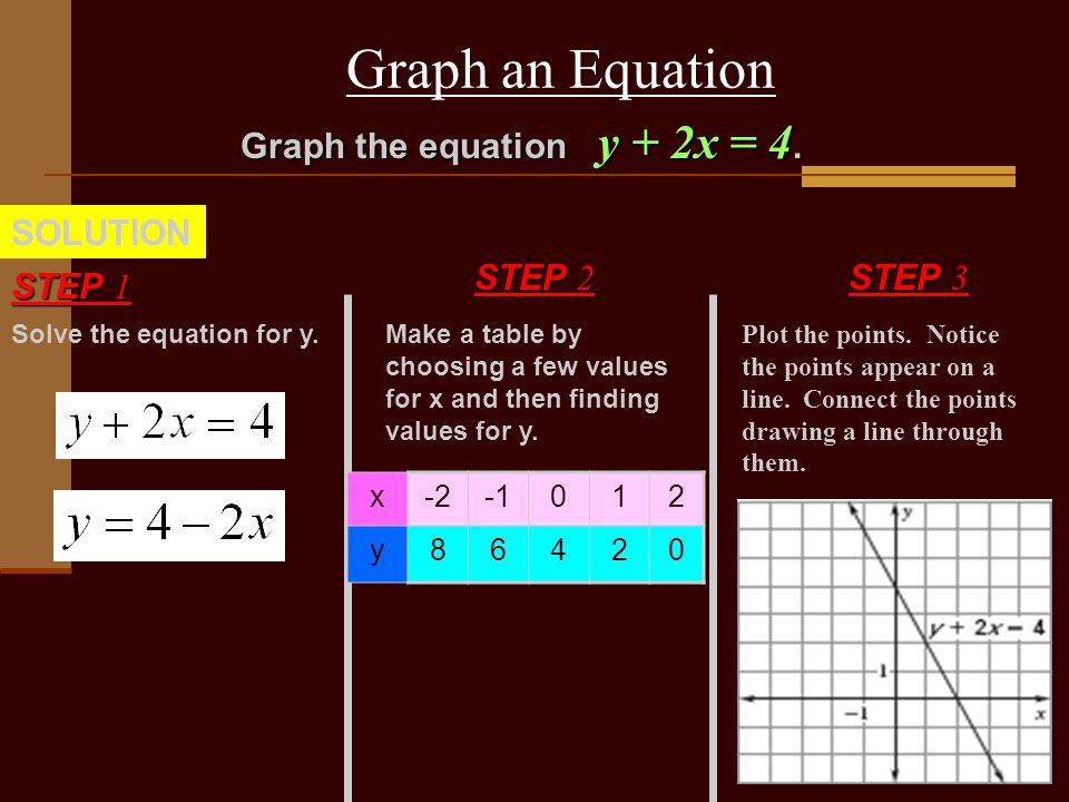 Graph an Equation Solve the equation for y. STEP 1 SOLUTION Graph the equation y + 2x = 4.