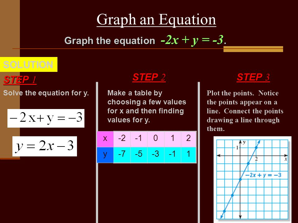 Graph an Equation Solve the equation for y. STEP 1 SOLUTION Graph the equation -2x + y = -3.