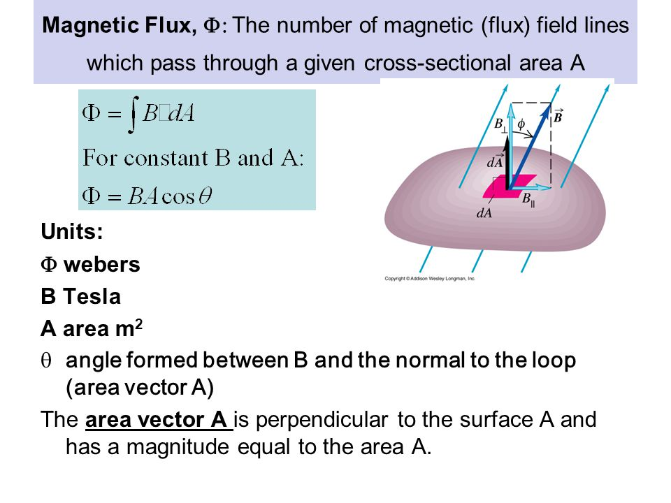 Magnetic Flux,  The number of magnetic (flux) field lines which pass through a given cross-sectional area A Units:  webers B Tesla A area m 2  an