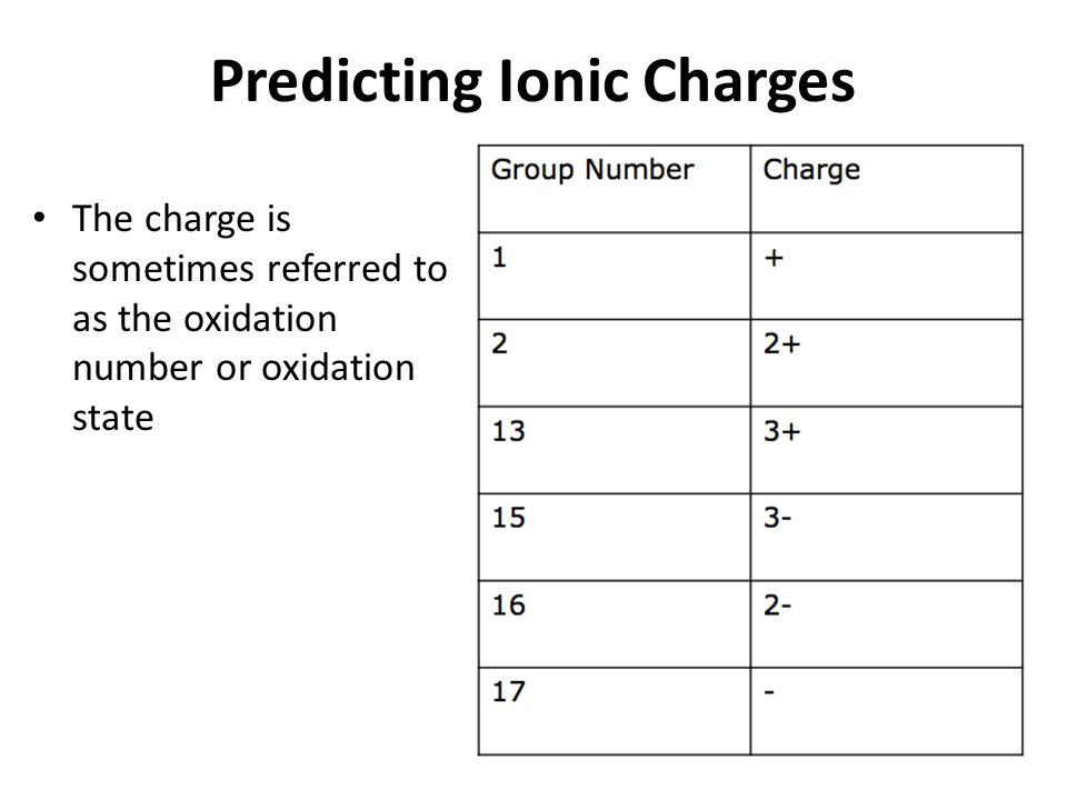 Predicting Ionic Charges The charge is sometimes referred to as the oxidation number or oxidation state