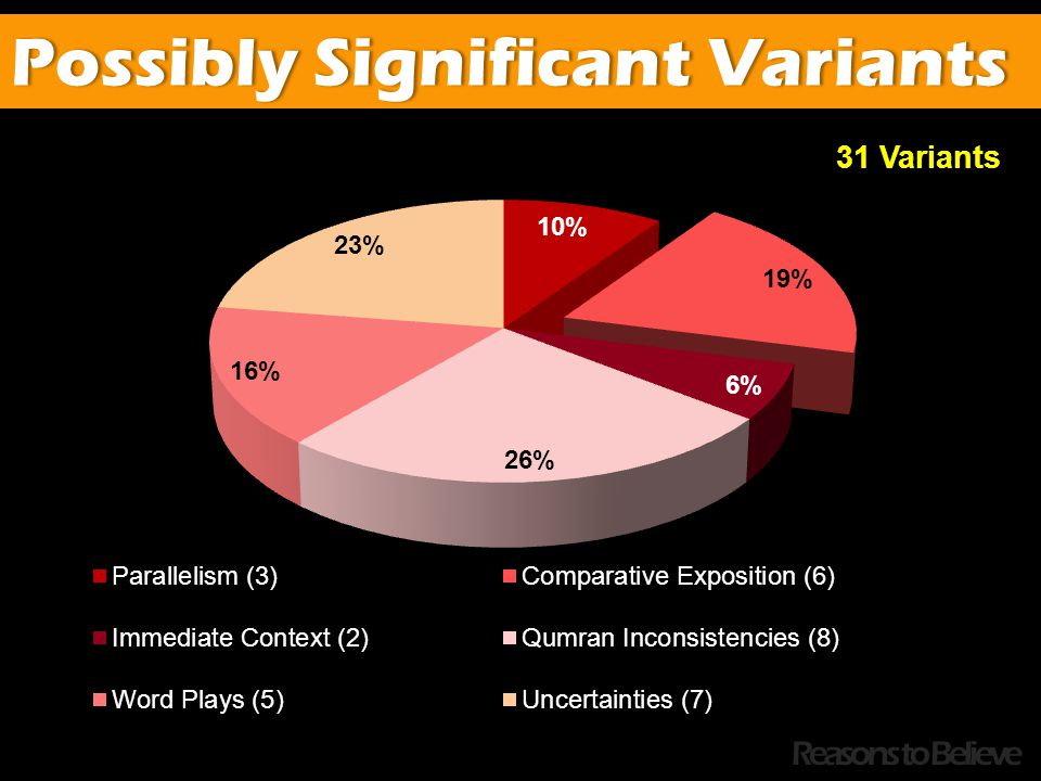 Possibly Significant VariantsPossibly Significant Variants Reasons to Believe