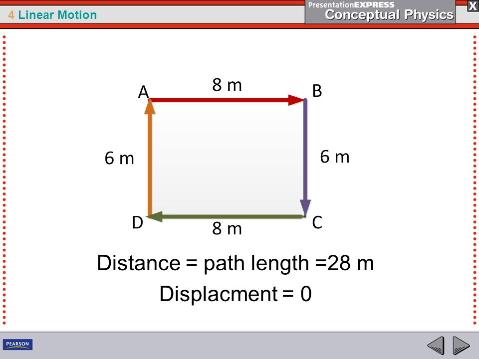4 Linear Motion Distance = path length =28 m Displacment = 0