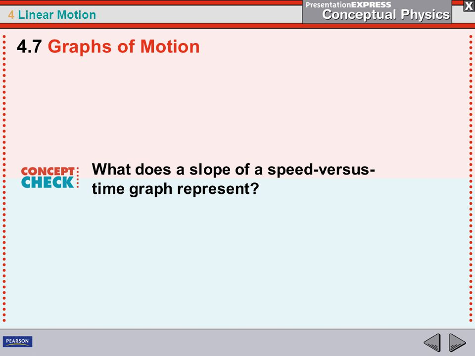 4 Linear Motion What does a slope of a speed-versus- time graph represent? 4.7 Graphs of Motion