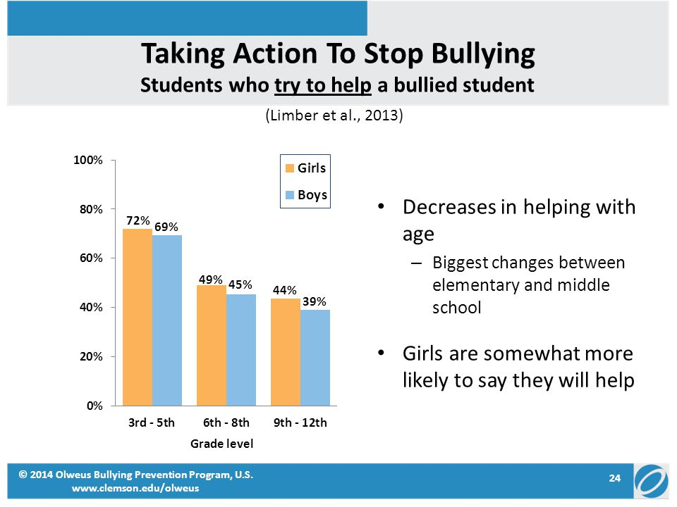 Taking Action To Stop Bullying Decreases in helping with age – Biggest changes between elementary and middle school Girls are somewhat more likely to