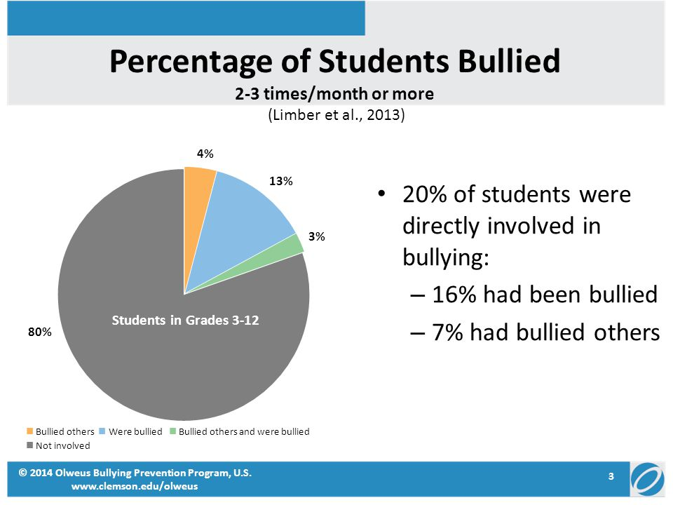 Percentage of Students Bullied 2-3 times/month or more © 2014 Olweus Bullying Prevention Program, U.S. www.clemson.edu/olweus (Limber et al., 2013) 20
