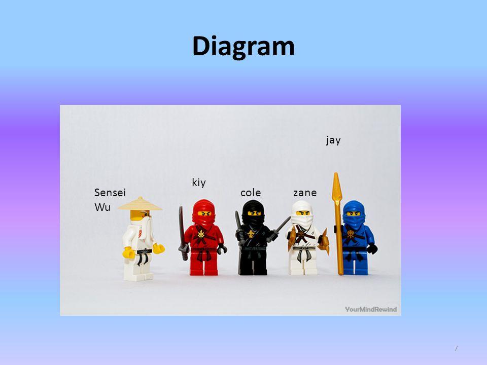 Diagram 7 Sensei Wu kiy colezane jay