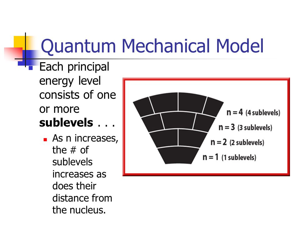 Quantum Mechanical Model Each principal energy level consists of one or more sublevels...