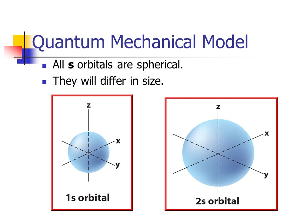 Quantum Mechanical Model All s orbitals are spherical. They will differ in size.