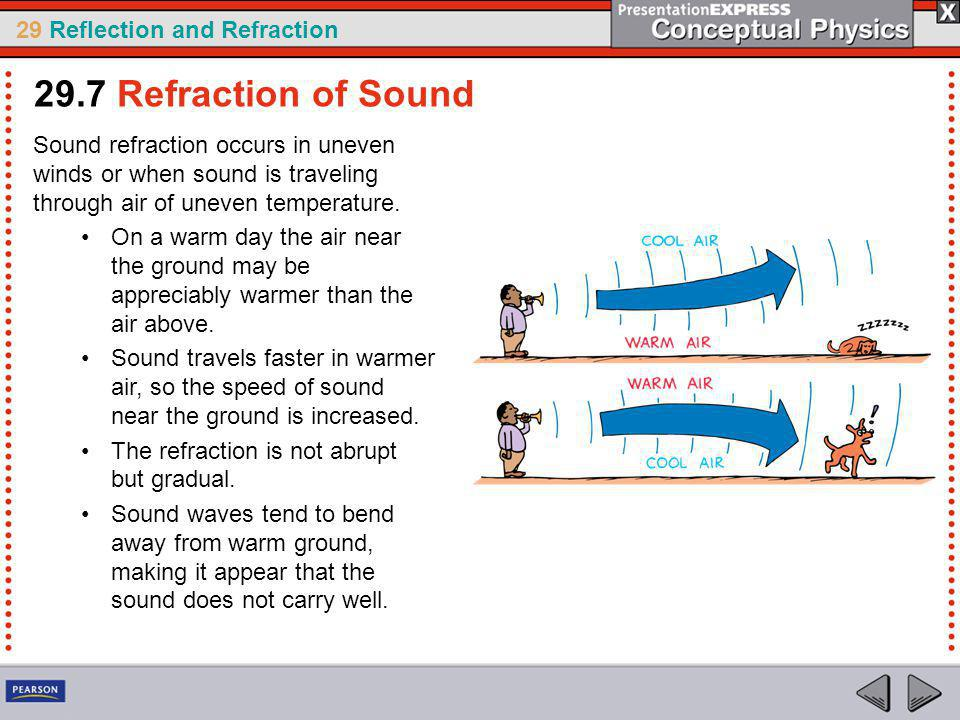 29 Reflection and Refraction Sound refraction occurs in uneven winds or when sound is traveling through air of uneven temperature.