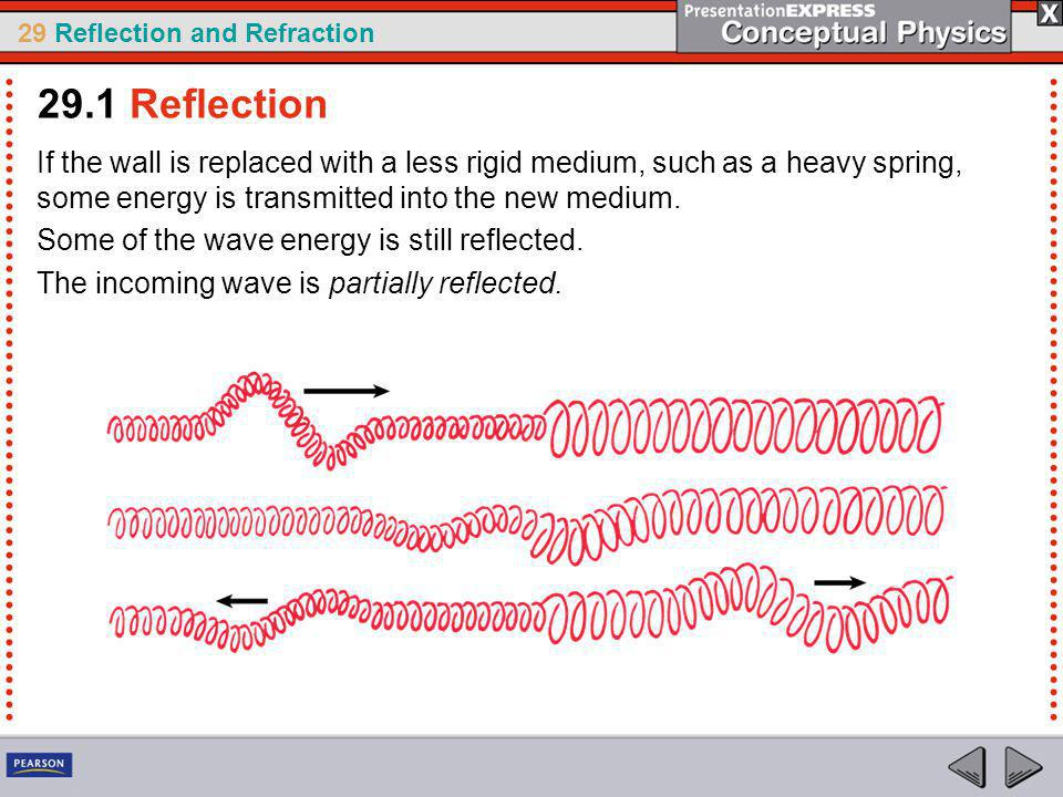 29 Reflection and Refraction If the wall is replaced with a less rigid medium, such as a heavy spring, some energy is transmitted into the new medium.