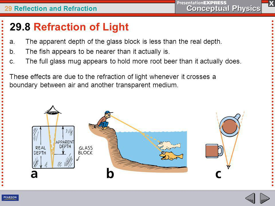 29 Reflection and Refraction a.The apparent depth of the glass block is less than the real depth.