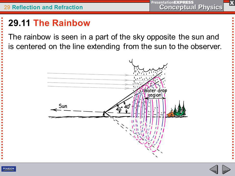 29 Reflection and Refraction The rainbow is seen in a part of the sky opposite the sun and is centered on the line extending from the sun to the observer.