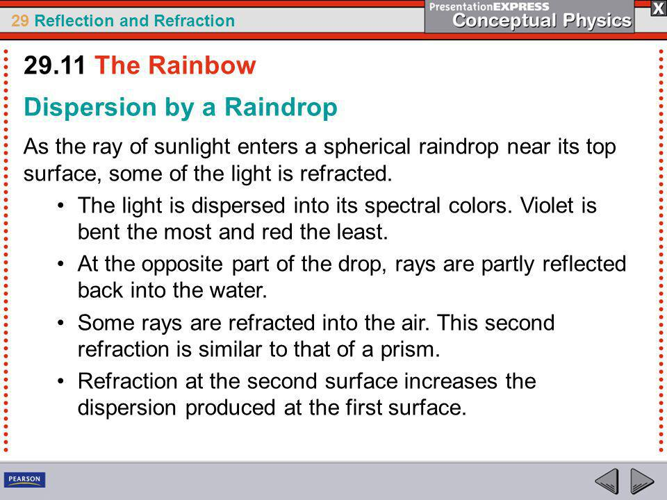 29 Reflection and Refraction Dispersion by a Raindrop As the ray of sunlight enters a spherical raindrop near its top surface, some of the light is refracted.