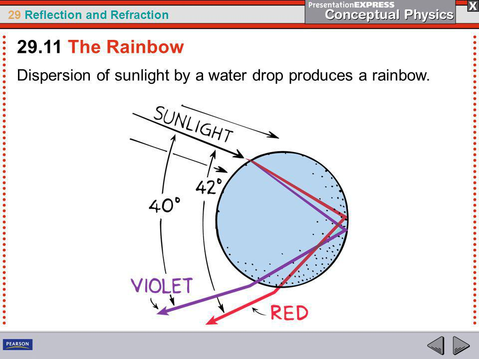29 Reflection and Refraction Dispersion of sunlight by a water drop produces a rainbow.